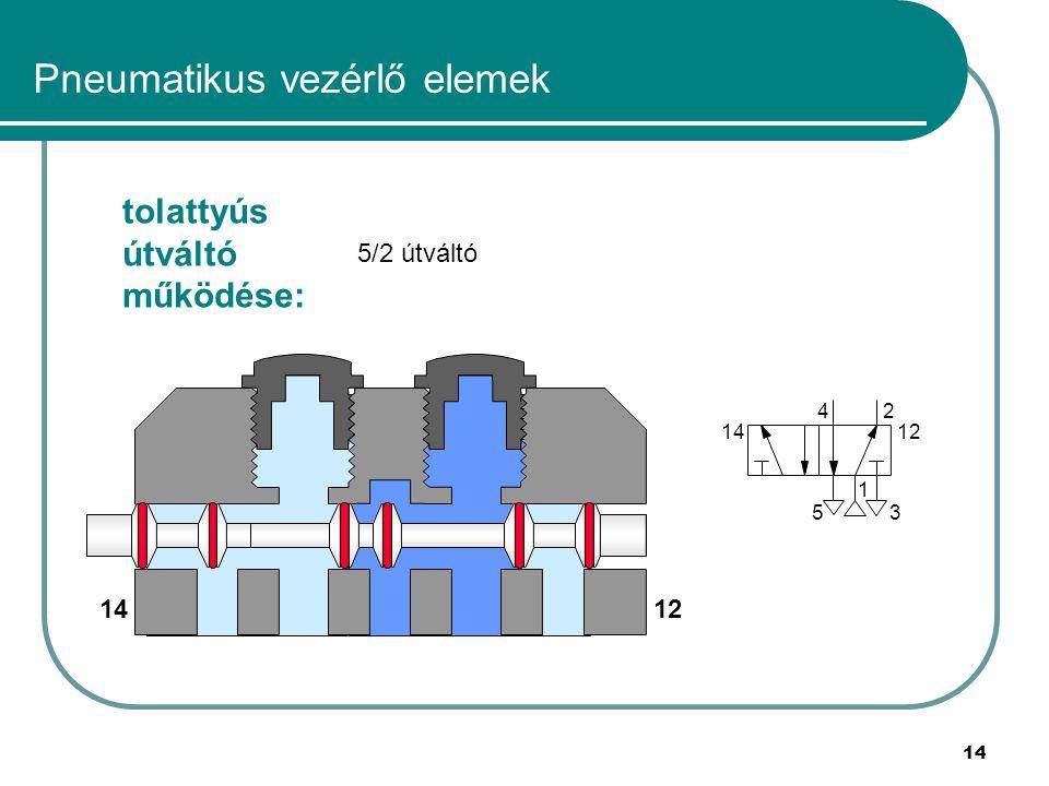 14 Pneumatikus vezérlő elemek tolattyús útváltó működése: 5/2 útváltó 1 24 53 1412 1412