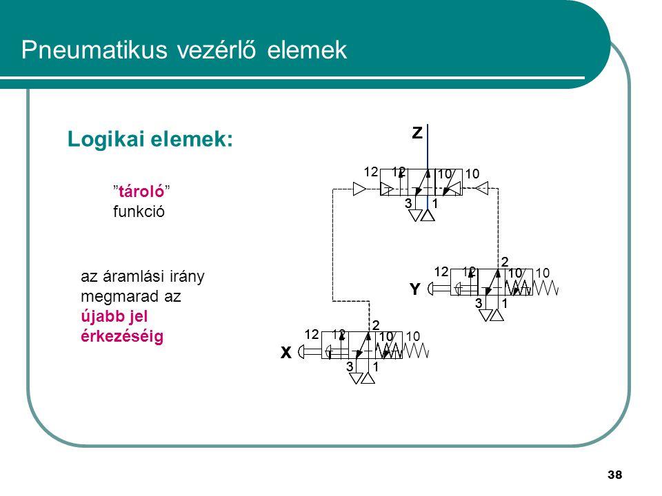 38 Pneumatikus vezérlő elemek Logikai elemek: tároló funkció az áramlási irány megmarad az újabb jel érkezéséig Z 13 X Y 1 2 3 12 10 1 2 3 12 10 12 10 Z 13 X Y 1 2 3 12 10 1 2 3 12 10 12 10 Z 13 X Y 1 2 3 12 10 1 2 3 12 10 12 10 Z 13 X Y 1 2 3 12 10 1 2 3 12 10 12 10