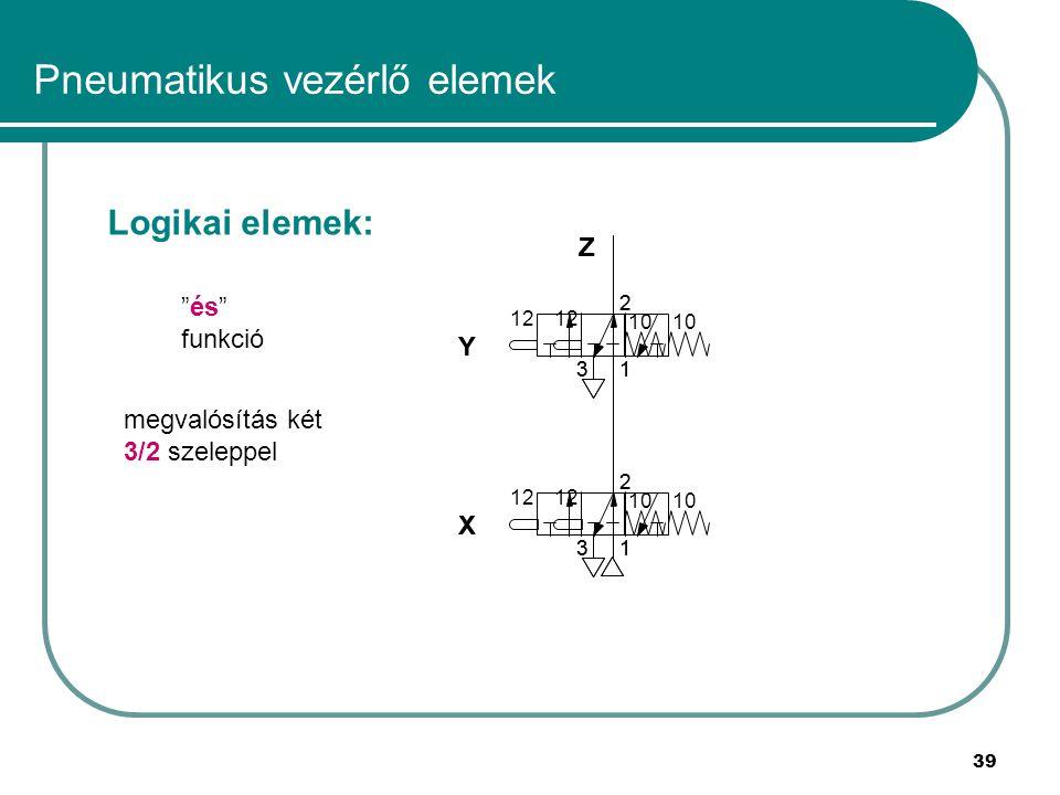39 Pneumatikus vezérlő elemek Logikai elemek: és funkció megvalósítás két 3/2 szeleppel 1 2 3 12 10 1 2 3 12 10 X Y Z 1 2 3 1 2 3 X Y Z 12 10 12 10