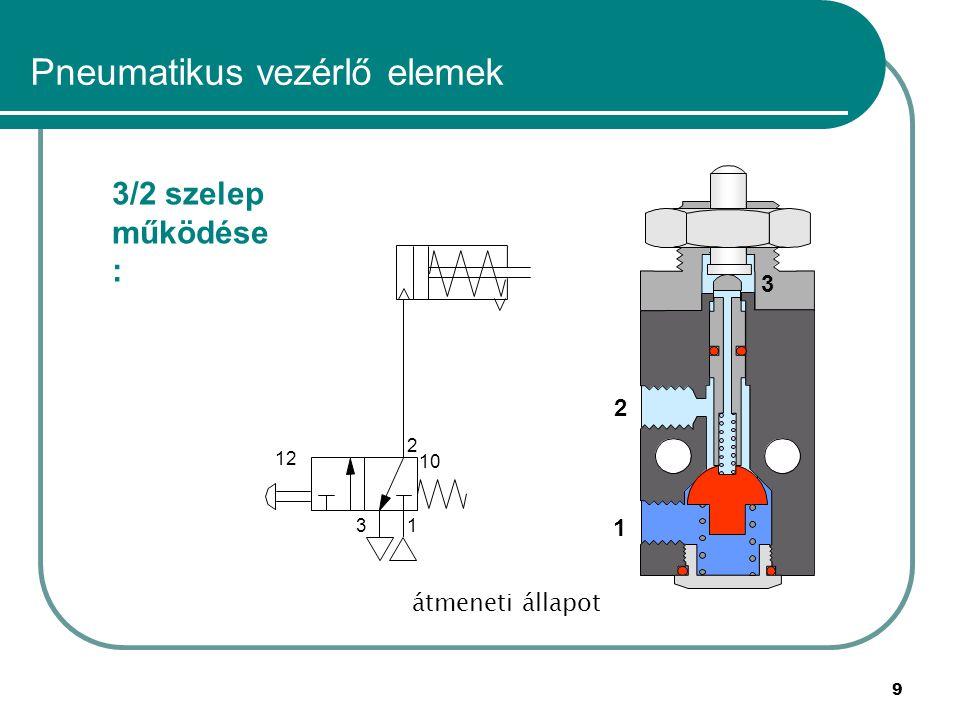 40 Pneumatikus vezérlő elemek Logikai elemek: és funkció megvalósítás három 3/2 szeleppel 1 2 3 12 10 X Z Y 1 2 3 12 10 1 2 3 12 10 1 2 3 Z Y 1 2 3 12 10 1 2 3 12 10 1 2 3 Z 1 2 3 12 10 1 2 3 12 10