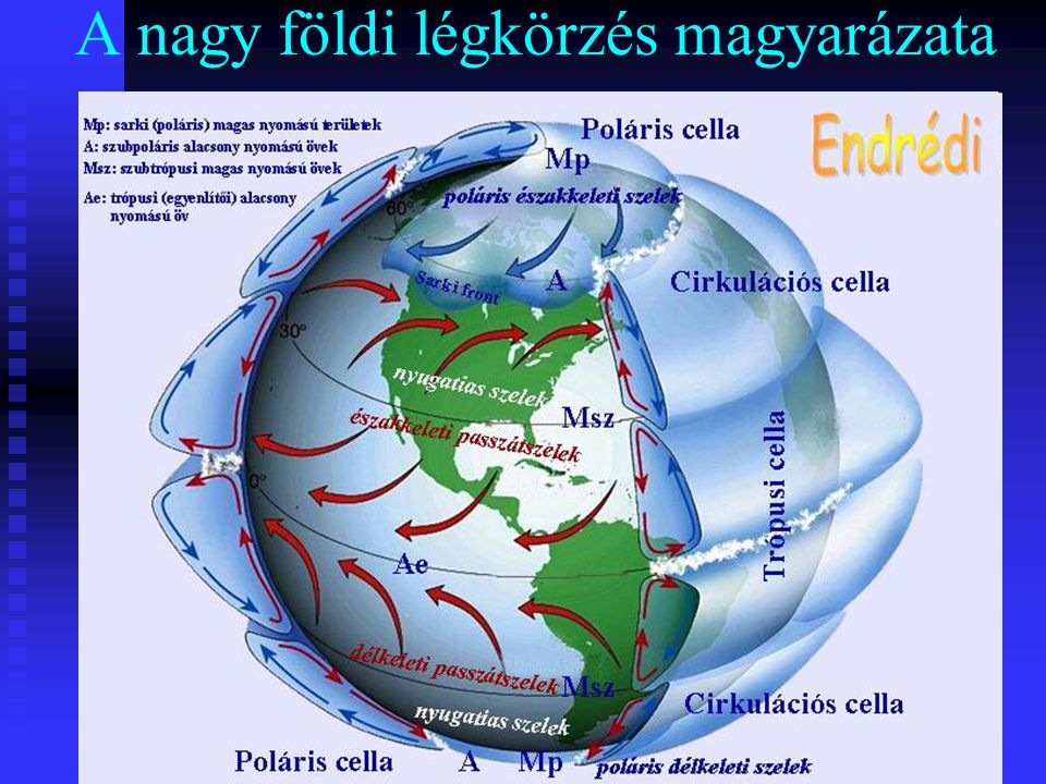 A szelek fajtái Térben vannak felszín közeli és a magasban fújó szelek: Térben vannak felszín közeli és a magasban fújó szelek: - A felszín közelieknek kontinensenként sajátos nevük van (Ilyen pl.