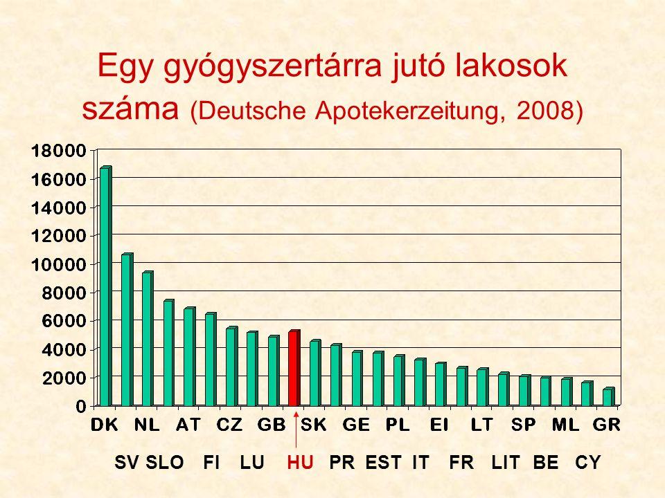 49 Egy gyógyszertárra jutó lakosok száma (Deutsche Apotekerzeitung, 2008) SVSLOFILUHUPRESTITFRLITBECY