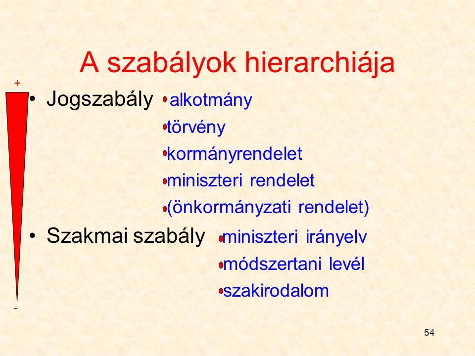 53 Etikai szabályok Szakmai szabályok Jog- szabályok Szokás, illemszabályok A szabályok hierarchiája…