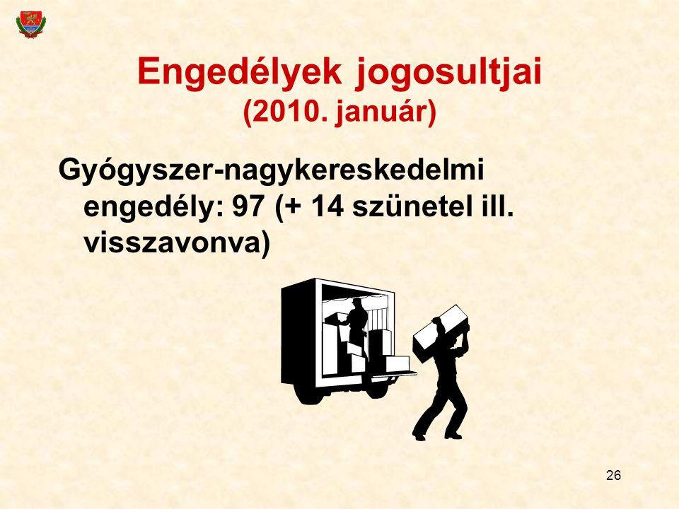 26 Engedélyek jogosultjai (2010. január) Gyógyszer-nagykereskedelmi engedély: 97 (+ 14 szünetel ill. visszavonva)