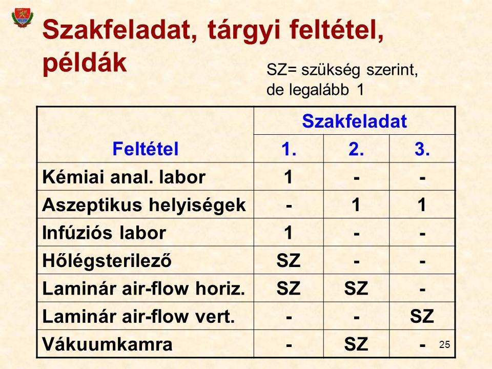 25 Szakfeladat, tárgyi feltétel, példák Feltétel Szakfeladat 1.2.3.