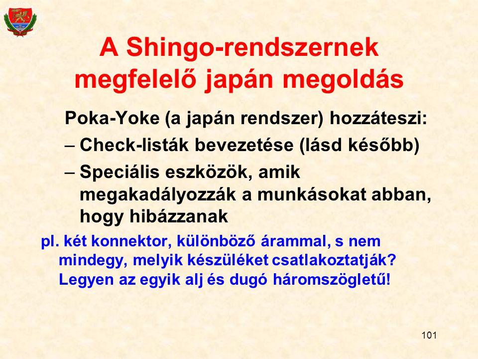 101 A Shingo-rendszernek megfelelő japán megoldás Poka-Yoke (a japán rendszer) hozzáteszi: –Check-listák bevezetése (lásd később) –Speciális eszközök, amik megakadályozzák a munkásokat abban, hogy hibázzanak pl.