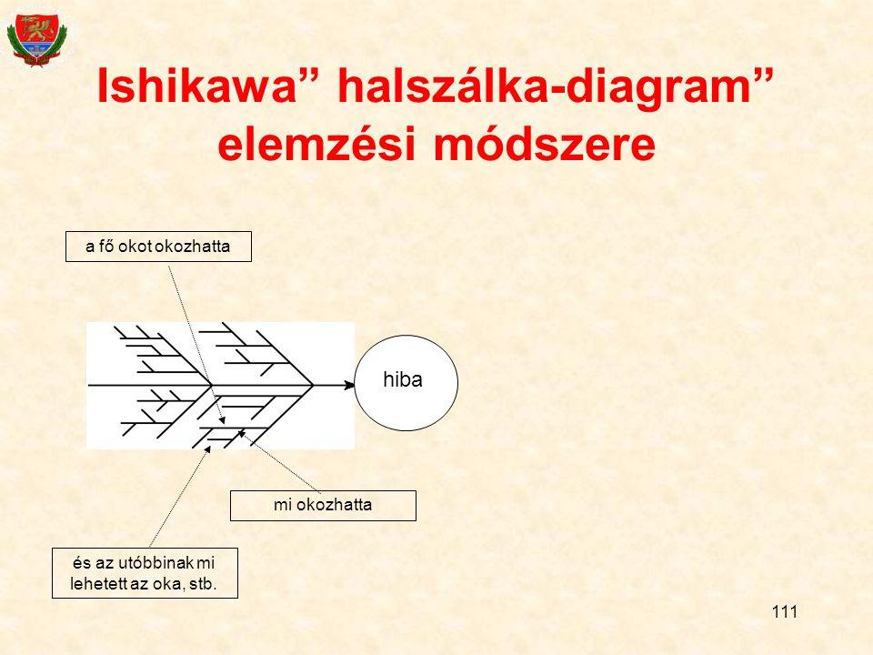 111 Ishikawa halszálka-diagram elemzési módszere hiba mi okozhatta a fő okot okozhatta és az utóbbinak mi lehetett az oka, stb.