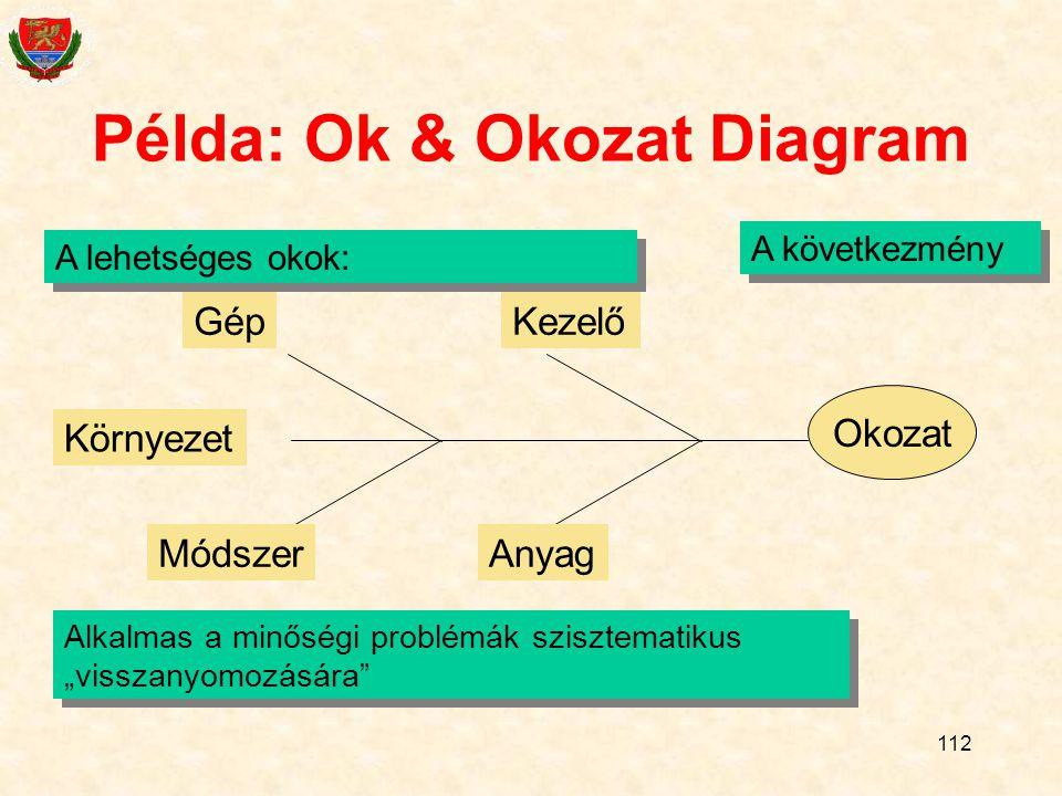 """112 Példa: Ok & Okozat Diagram Okozat KezelőGép AnyagMódszer Környezet A lehetséges okok: A következmény Alkalmas a minőségi problémák szisztematikus """"visszanyomozására"""