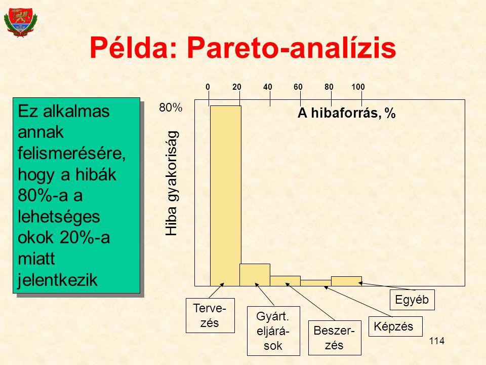 114 Példa: Pareto-analízis Ez alkalmas annak felismerésére, hogy a hibák 80%-a a lehetséges okok 20%-a miatt jelentkezik Gyárt.