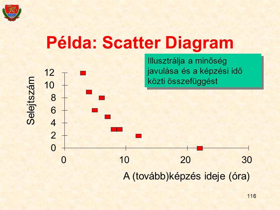 116 Példa: Scatter Diagram 0 2 4 6 8 10 12 0102030 A (tovább)képzés ideje (óra) Selejtszám Illusztrálja a minőség javulása és a képzési idő közti összefüggést