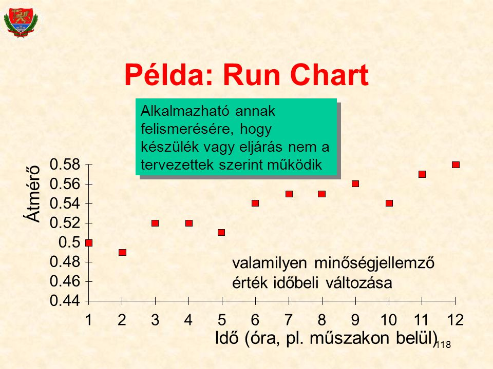 118 Példa: Run Chart 0.44 0.46 0.48 0.5 0.52 0.54 0.56 0.58 123456789101112 Idő (óra, pl.