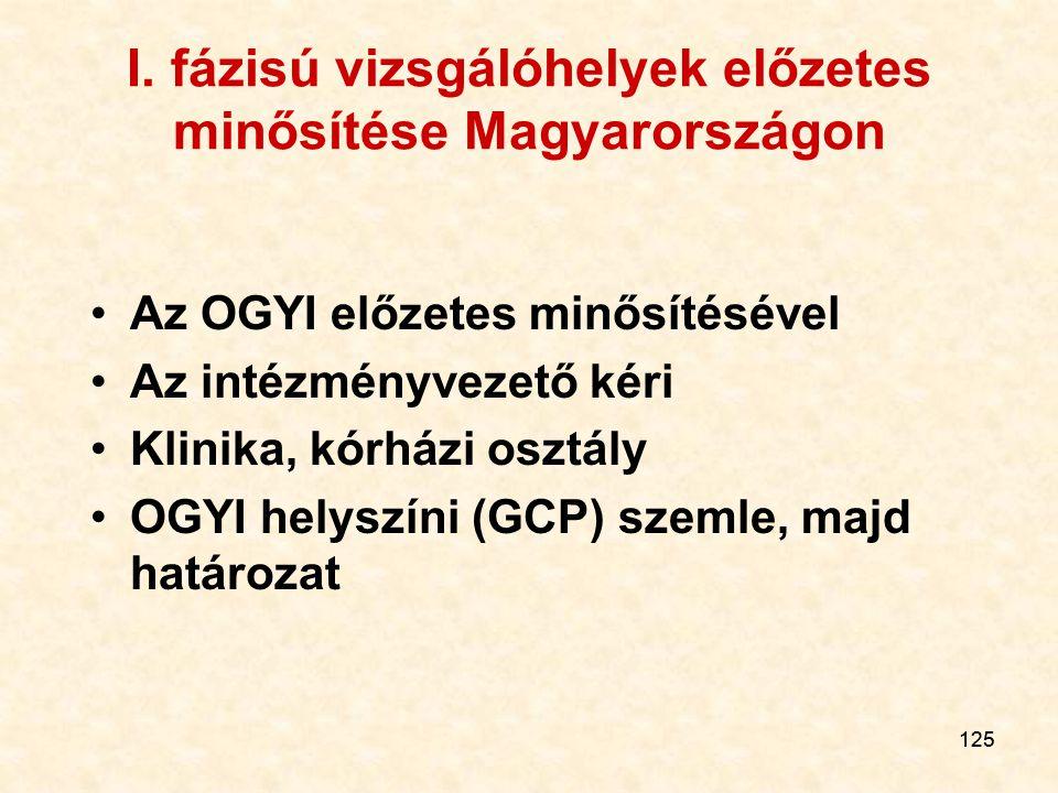 125 I. fázisú vizsgálóhelyek előzetes minősítése Magyarországon Az OGYI előzetes minősítésével Az intézményvezető kéri Klinika, kórházi osztály OGYI h