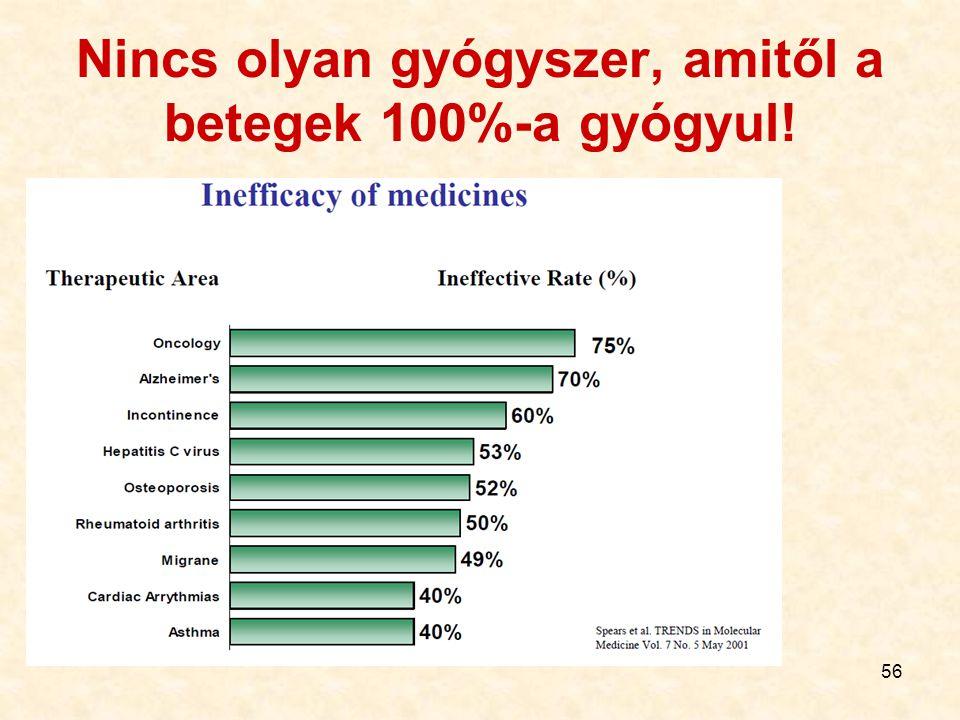 56 Nincs olyan gyógyszer, amitől a betegek 100%-a gyógyul!