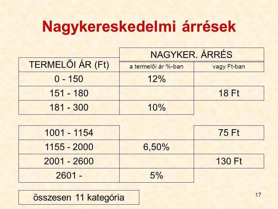 17 Nagykereskedelmi árrések TERMELŐI ÁR (Ft) NAGYKER. ÁRRÉS a termelői ár %-banvagy Ft-ban 0 - 15012% 18 Ft151 - 180 181 - 30010% 1001 - 115475 Ft 115