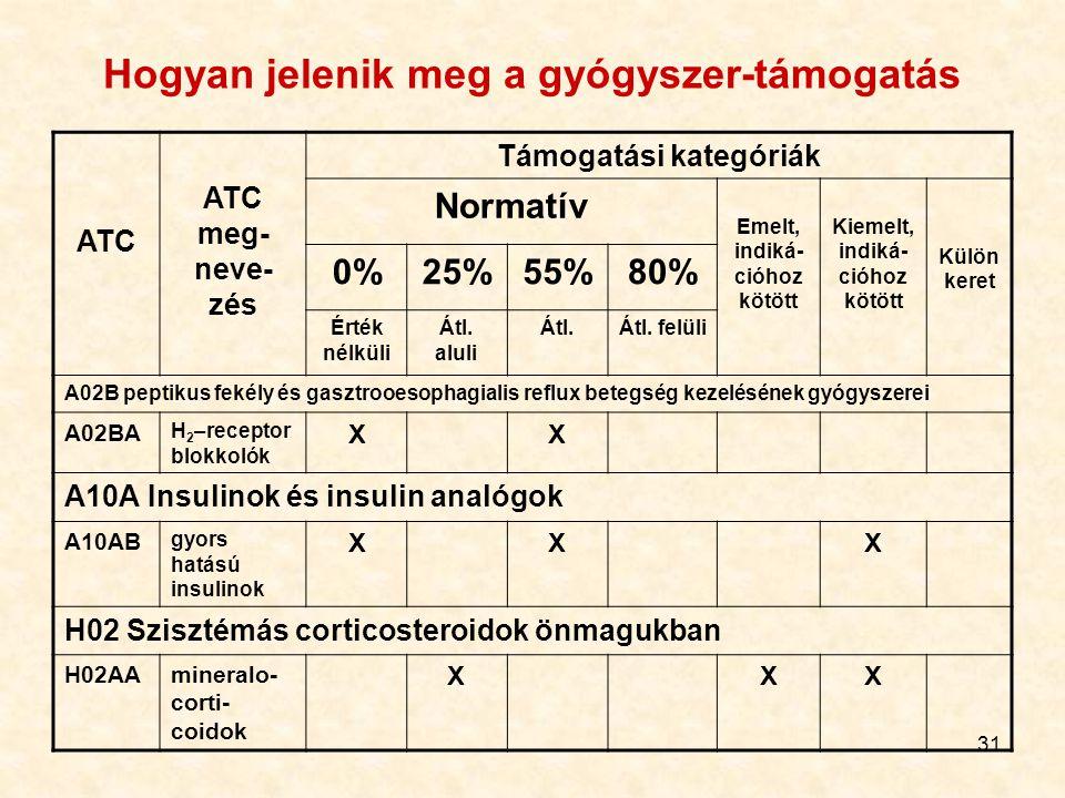 31 Hogyan jelenik meg a gyógyszer-támogatás ATC ATC meg- neve- zés Támogatási kategóriák Normatív Emelt, indiká- cióhoz kötött Kiemelt, indiká- cióhoz