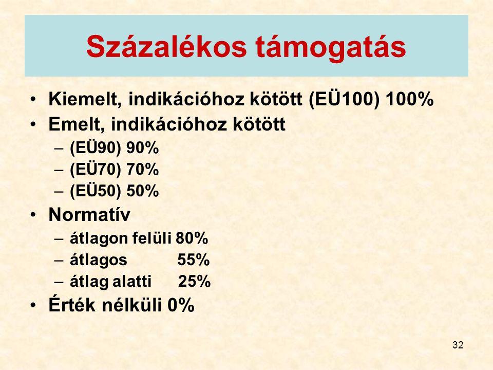 32 Százalékos támogatás Kiemelt, indikációhoz kötött (EÜ100) 100% Emelt, indikációhoz kötött –(EÜ90) 90% –(EÜ70) 70% –(EÜ50) 50% Normatív –átlagon fel