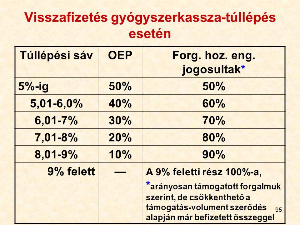 95 Visszafizetés gyógyszerkassza-túllépés esetén Túllépési sávOEPForg. hoz. eng. jogosultak* 5%-ig50% 5,01-6,0%40%60% 6,01-7%30%70% 7,01-8%20%80% 8,01