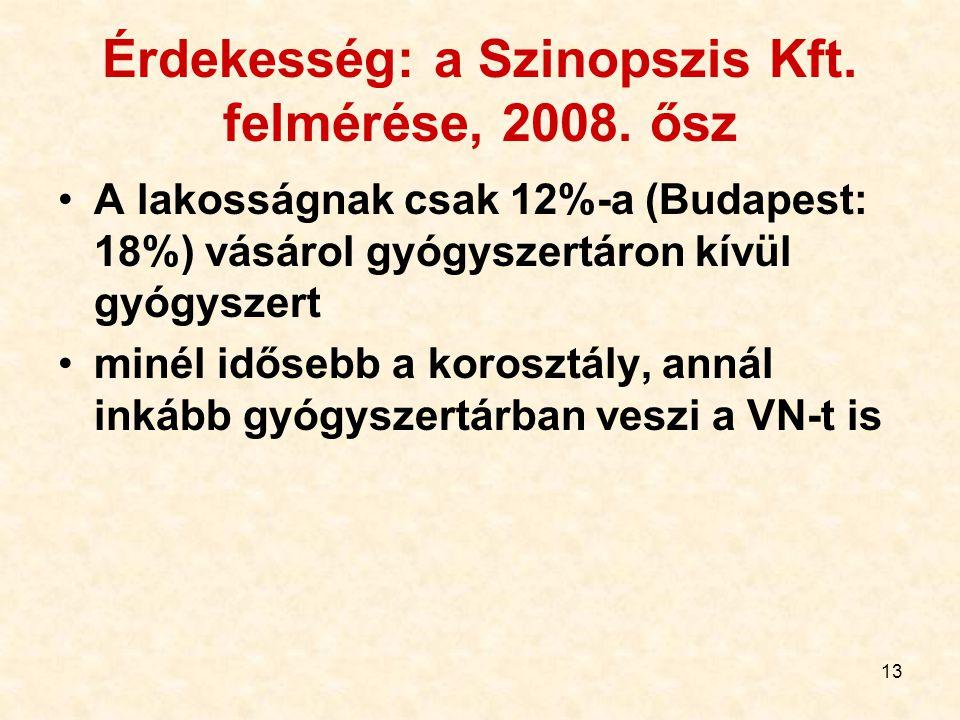 13 Érdekesség: a Szinopszis Kft. felmérése, 2008.