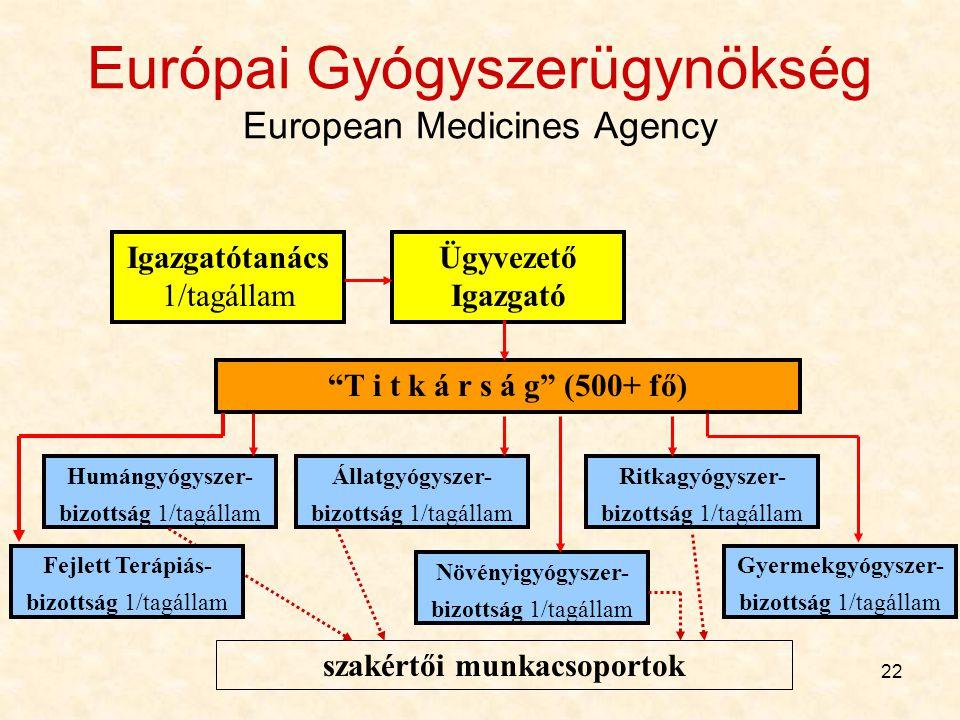 """22 Európai Gyógyszerügynökség European Medicines Agency Igazgatótanács 1/tagállam Ügyvezető Igazgató """"T i t k á r s á g"""" (500+ fő) Állatgyógyszer- biz"""
