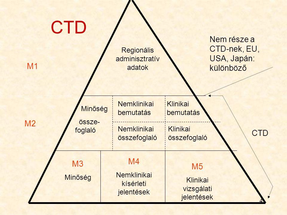 4 CTD Regionális adminisztratív adatok Nemklinikai bemutatás Nemklinikai összefoglaló Klinikai bemutatás Klinikai összefoglaló Minőség össze- foglaló M3 Minőség M4 Nemklinikai kísérleti jelentések M5 Klinikai vizsgálati jelentések M1 Nem része a CTD-nek, EU, USA, Japán: különböző CTD M2