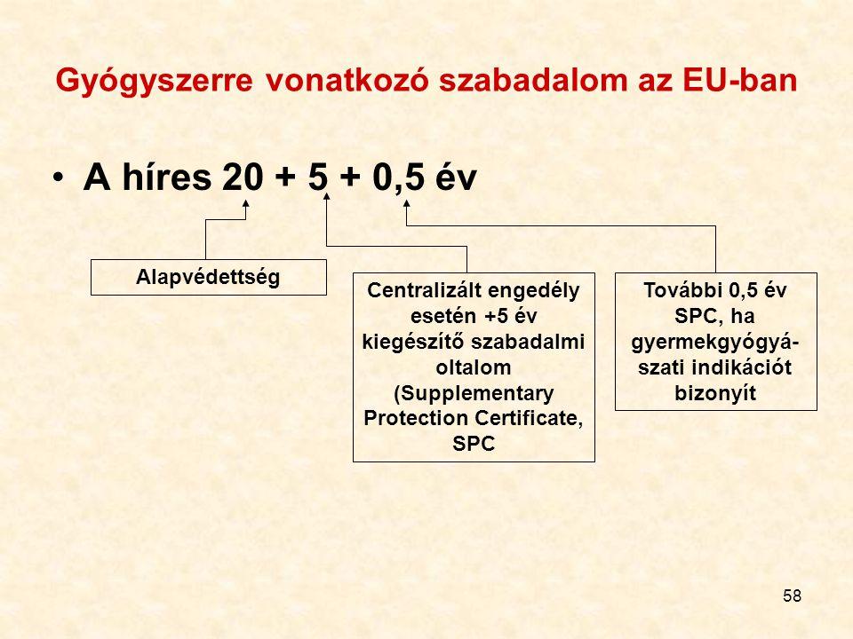 58 Gyógyszerre vonatkozó szabadalom az EU-ban A híres 20 + 5 + 0,5 év Alapvédettség Centralizált engedély esetén +5 év kiegészítő szabadalmi oltalom (Supplementary Protection Certificate, SPC További 0,5 év SPC, ha gyermekgyógyá- szati indikációt bizonyít