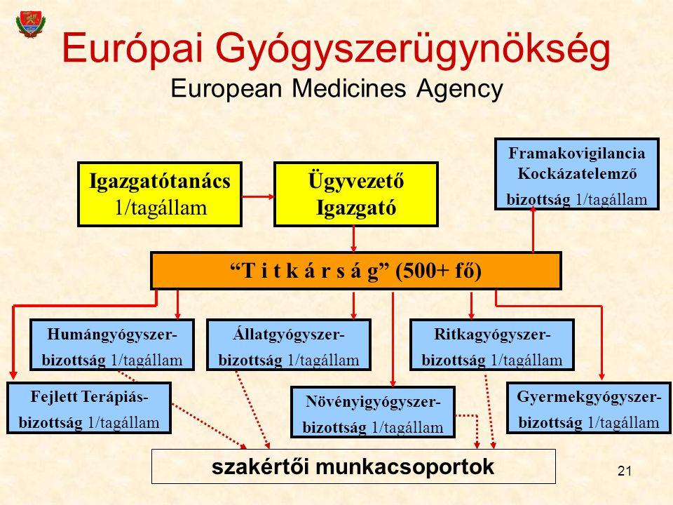 """21 Európai Gyógyszerügynökség European Medicines Agency Igazgatótanács 1/tagállam Ügyvezető Igazgató """"T i t k á r s á g"""" (500+ fő) Állatgyógyszer- biz"""