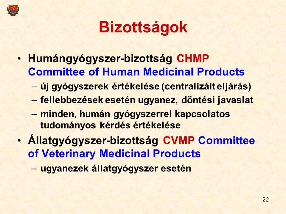 22 Bizottságok Humángyógyszer-bizottság CHMP Committee of Human Medicinal Products –új gyógyszerek értékelése (centralizált eljárás) –fellebbezések es
