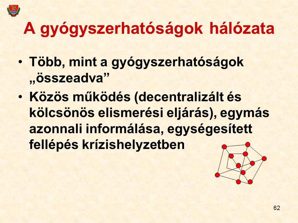 """62 A gyógyszerhatóságok hálózata Több, mint a gyógyszerhatóságok """"összeadva"""" Közös működés (decentralizált és kölcsönös elismerési eljárás), egymás az"""