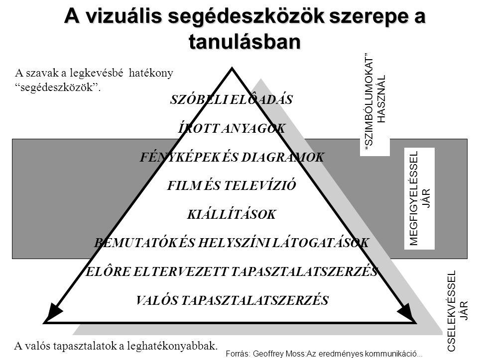 """A vizuális segédeszközök szerepe a tanulásban A szavak a legkevésbé hatékony """"segédeszközök"""". A valós tapasztalatok a leghatékonyabbak. SZÓBELI ELÔADÁ"""