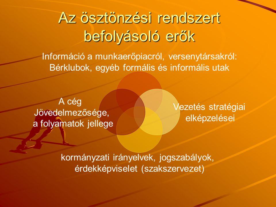 Az ösztönzési rendszert befolyásoló erők Információ a munkaerőpiacról, versenytársakról: Bérklubok, egyéb formális és informális utak Vezetés stratégi