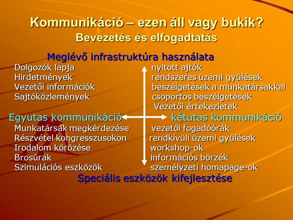 Kommunikáció – ezen áll vagy bukik? Bevezetés és elfogadtatás Meglévő infrastruktúra használata Meglévő infrastruktúra használata Dolgozók lapja nyito