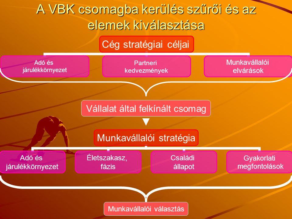 A VBK csomagba kerülés szűrői és az elemek kiválasztása Cég stratégiai céljai Adó és járulékkörnyezet Partneri kedvezmények Munkavállalói elvárások Vá