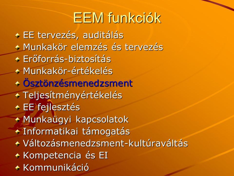EEM funkciók EE tervezés, auditálás Munkakör elemzés és tervezés Erőforrás-biztosításMunkakör-értékelésÖsztönzésmenedzsmentTeljesítményértékelés EE fe