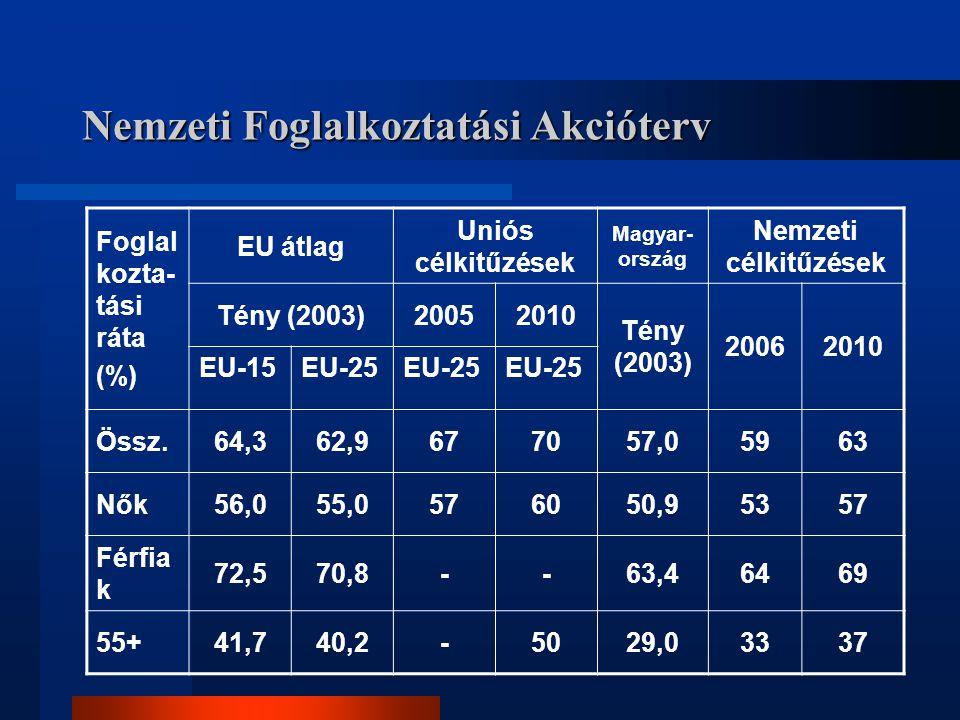 Nemzeti Foglalkoztatási Akcióterv Foglal kozta- tási ráta (%) EU átlag Uniós célkitűzések Magyar- ország Nemzeti célkitűzések Tény (2003)20052010 Tény