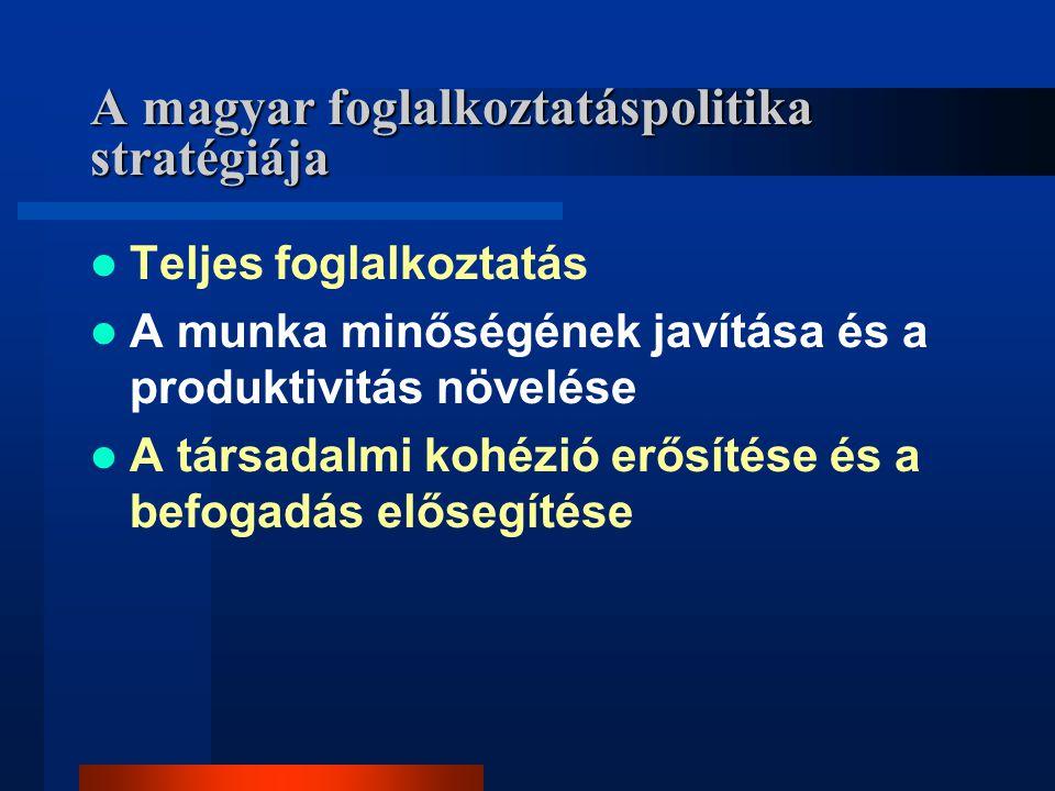 A magyar foglalkoztatáspolitika stratégiája Teljes foglalkoztatás A munka minőségének javítása és a produktivitás növelése A társadalmi kohézió erősít