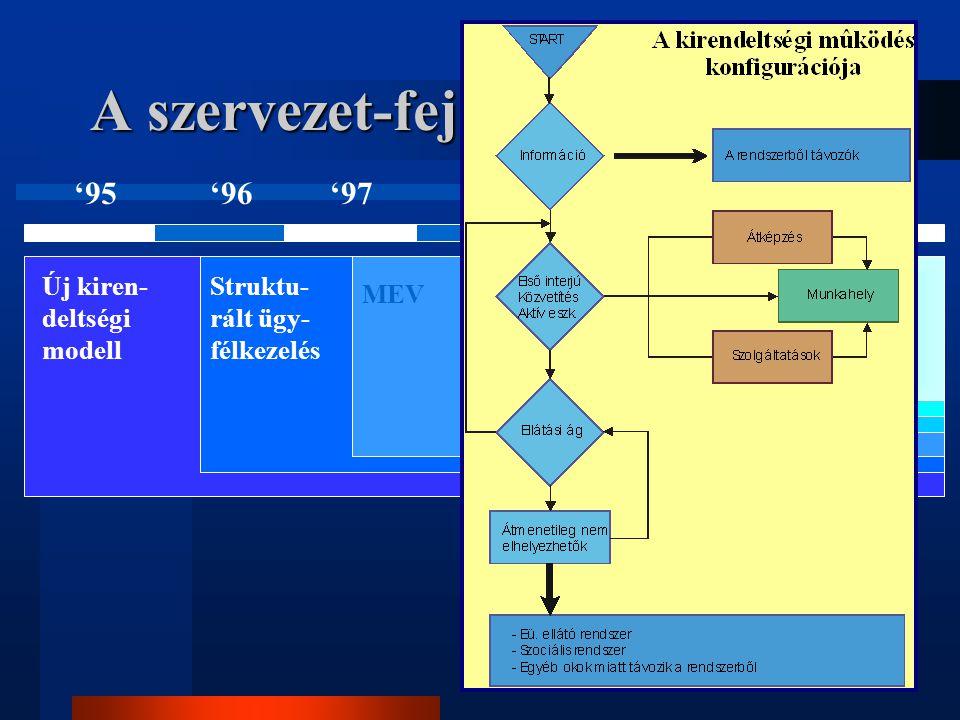 A szervezet-fejlesztés folyamata Új kiren- deltségi modell '95'96'97'98'992000 Struktu- rált ügy- félkezelés MEV Civil és szoc. szer- vezetek bekapcso