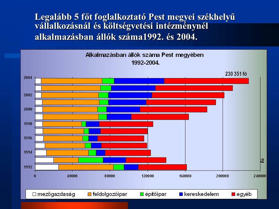 Legalább 5 főt foglalkoztató Pest megyei székhelyű vállalkozásnál és költségvetési intézménynél alkalmazásban állók száma1992. és 2004. 230 351 fő