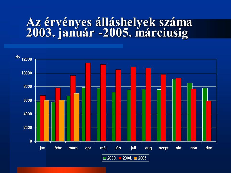 Az érvényes álláshelyek száma 2003. január -2005. márciusig