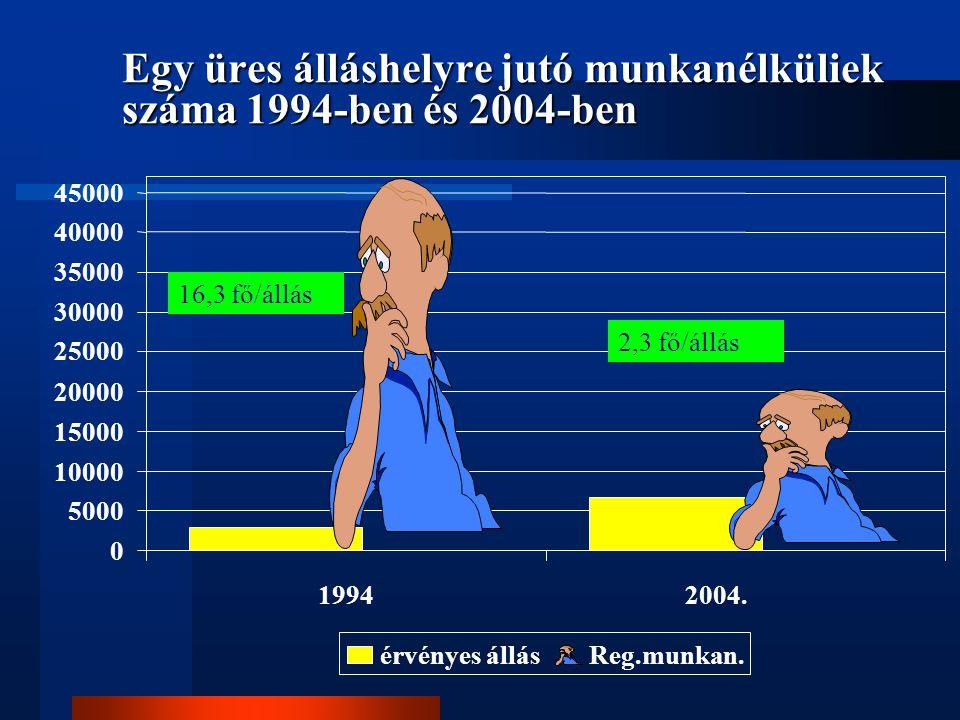 Egy üres álláshelyre jutó munkanélküliek száma 1994-ben és 2004-ben 16,3 fő/állás 2,3 fő/állás