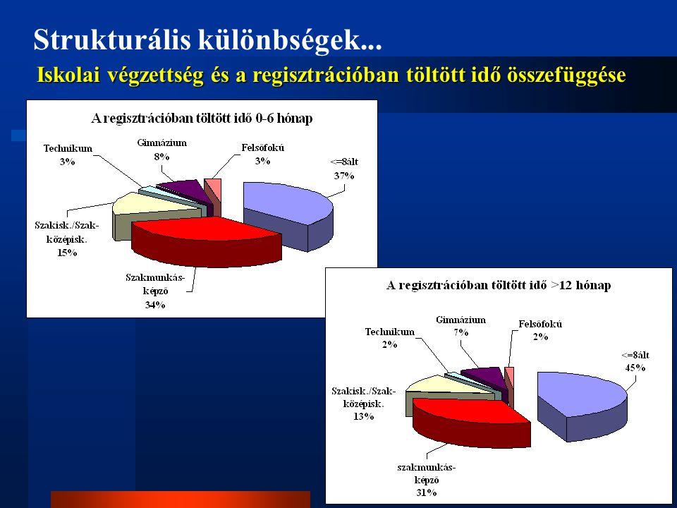 Strukturális különbségek... Iskolai végzettség és a regisztrációban töltött idő összefüggése