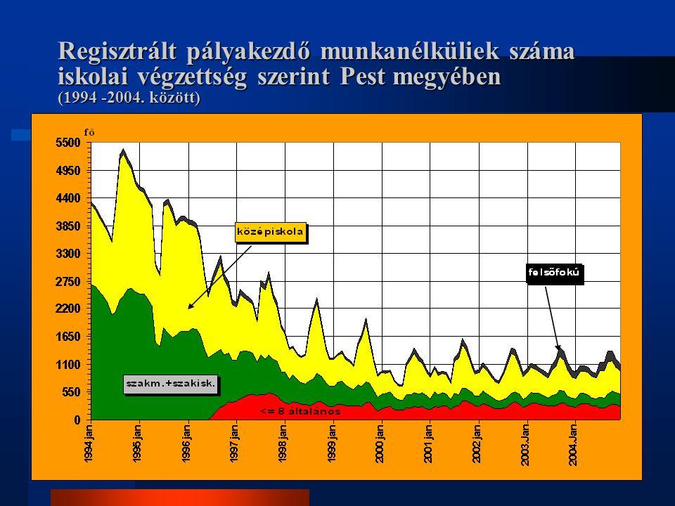Regisztrált pályakezdő munkanélküliek száma iskolai végzettség szerint Pest megyében (1994 -2004. között)