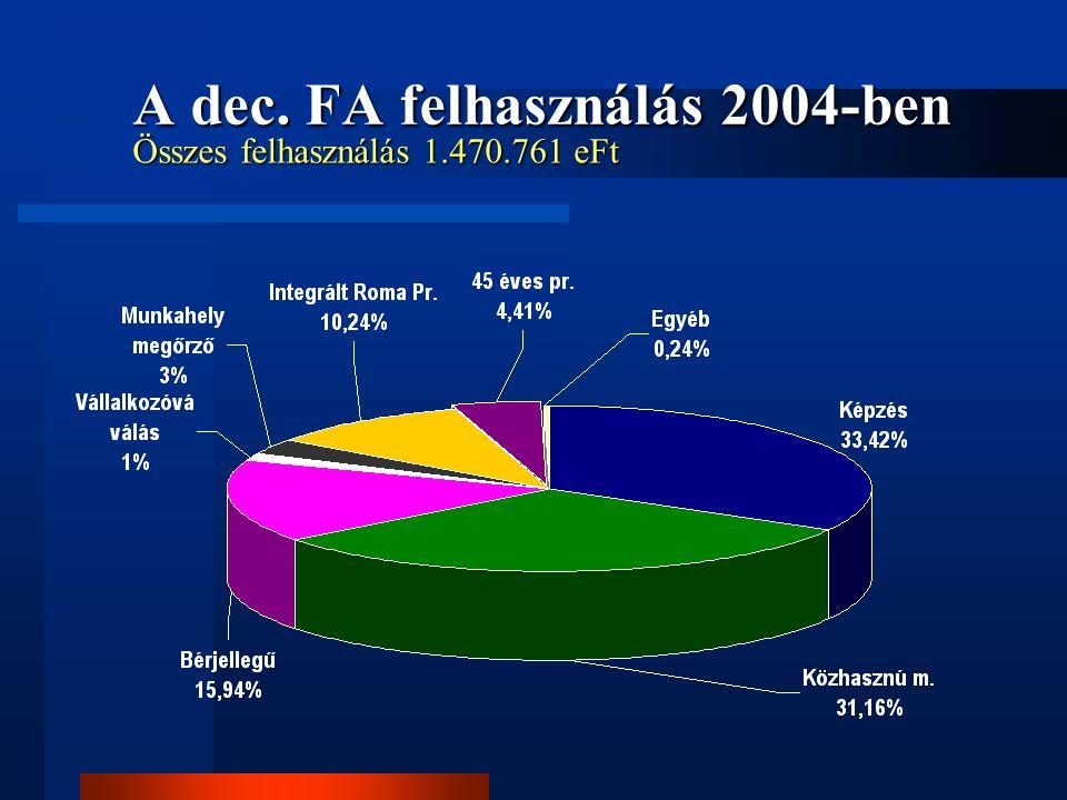A dec. FA felhasználás 2004-ben Összes felhasználás 1.470.761 eFt