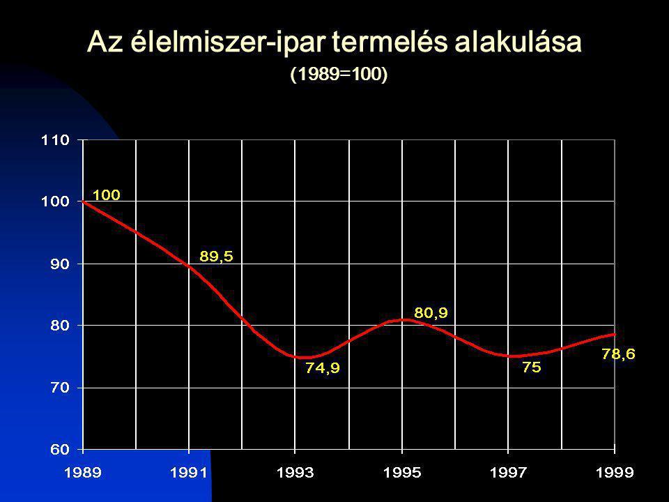 Az élelmiszer-ipar termelés alakulása (1989=100)