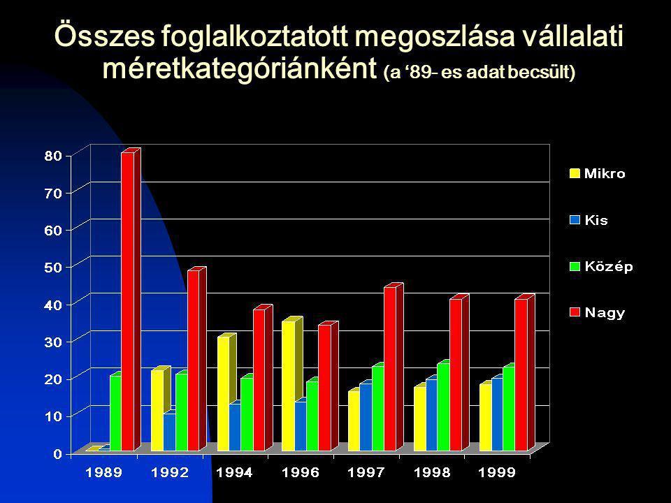 Összes foglalkoztatott megoszlása vállalati méretkategóriánként (a '89- es adat becsült)