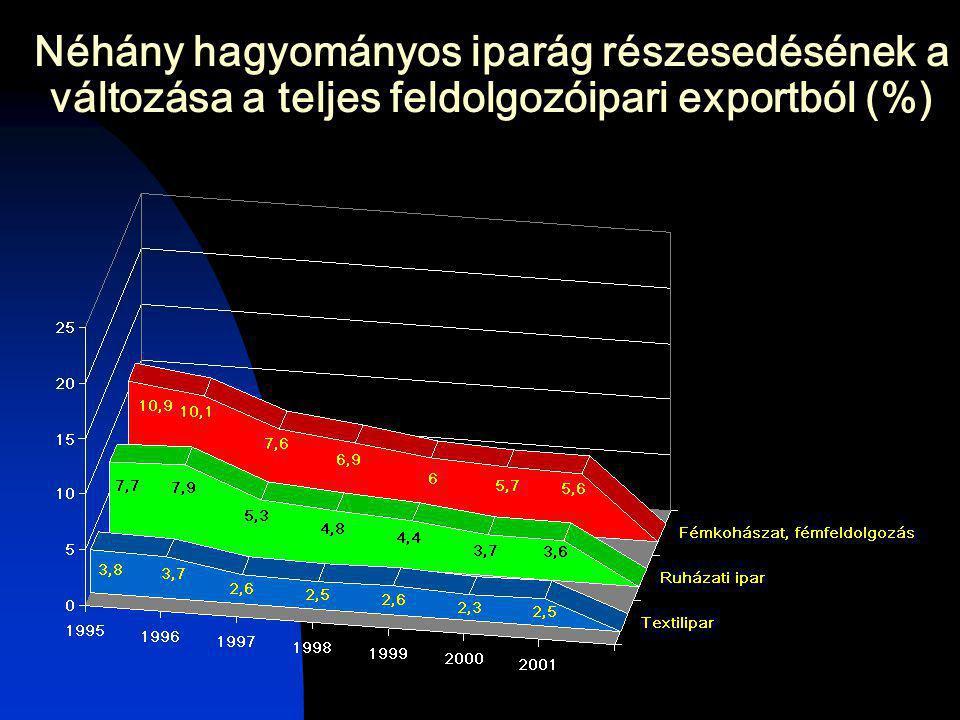 Néhány hagyományos iparág részesedésének a változása a teljes feldolgozóipari exportból (%)
