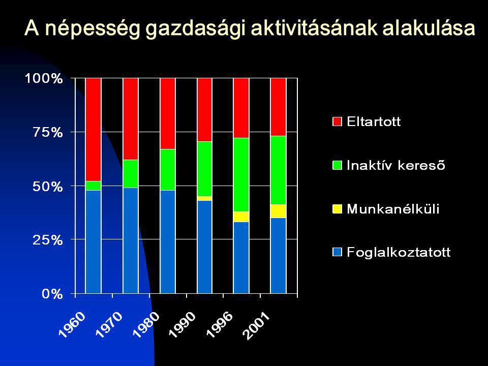 A népesség gazdasági aktivitásának alakulása
