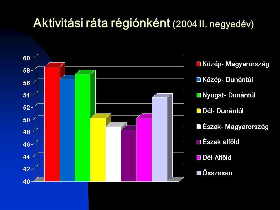 Aktivitási ráta régiónként (2004 II. negyedév)