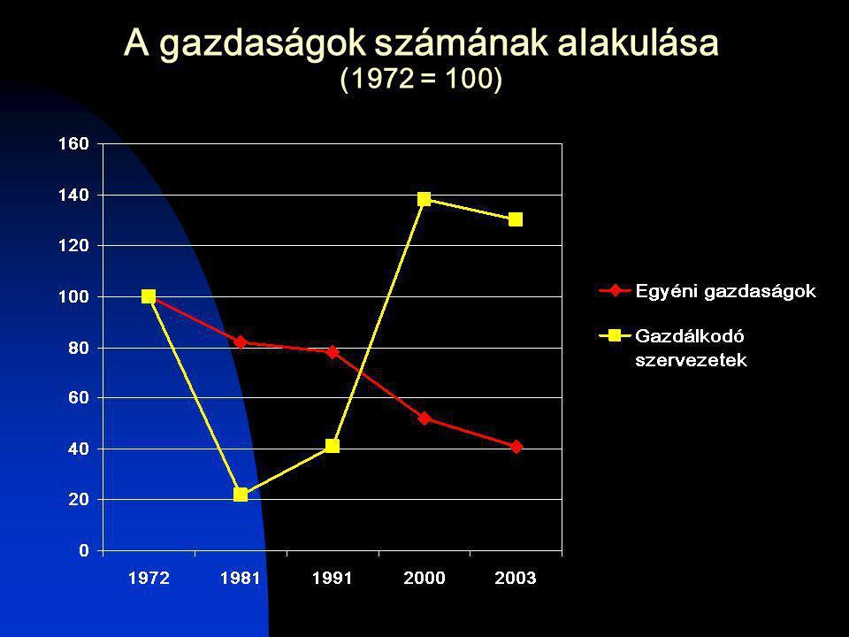 A gazdaságok számának alakulása (1972 = 100)