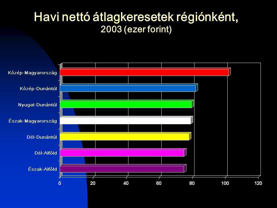Havi nettó átlagkeresetek régiónként, 2003 (ezer forint)