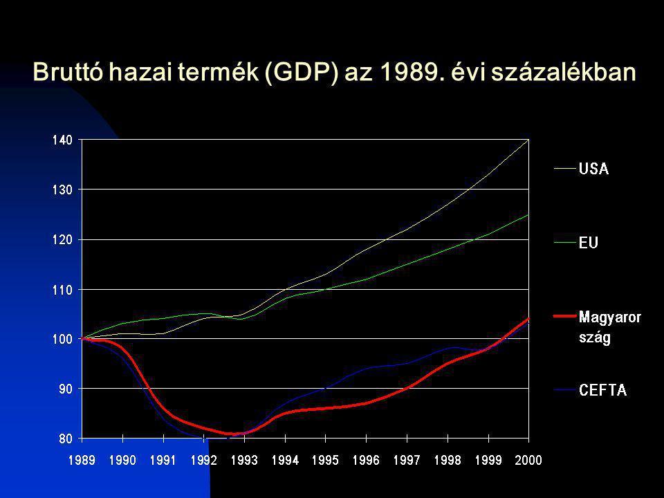 Bruttó hazai termék (GDP) az 1989. évi százalékban